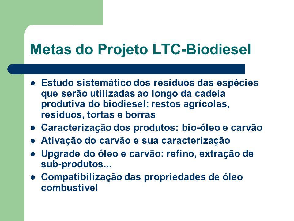 Metas do Projeto LTC-Biodiesel Estudo sistemático dos resíduos das espécies que serão utilizadas ao longo da cadeia produtiva do biodiesel: restos agr