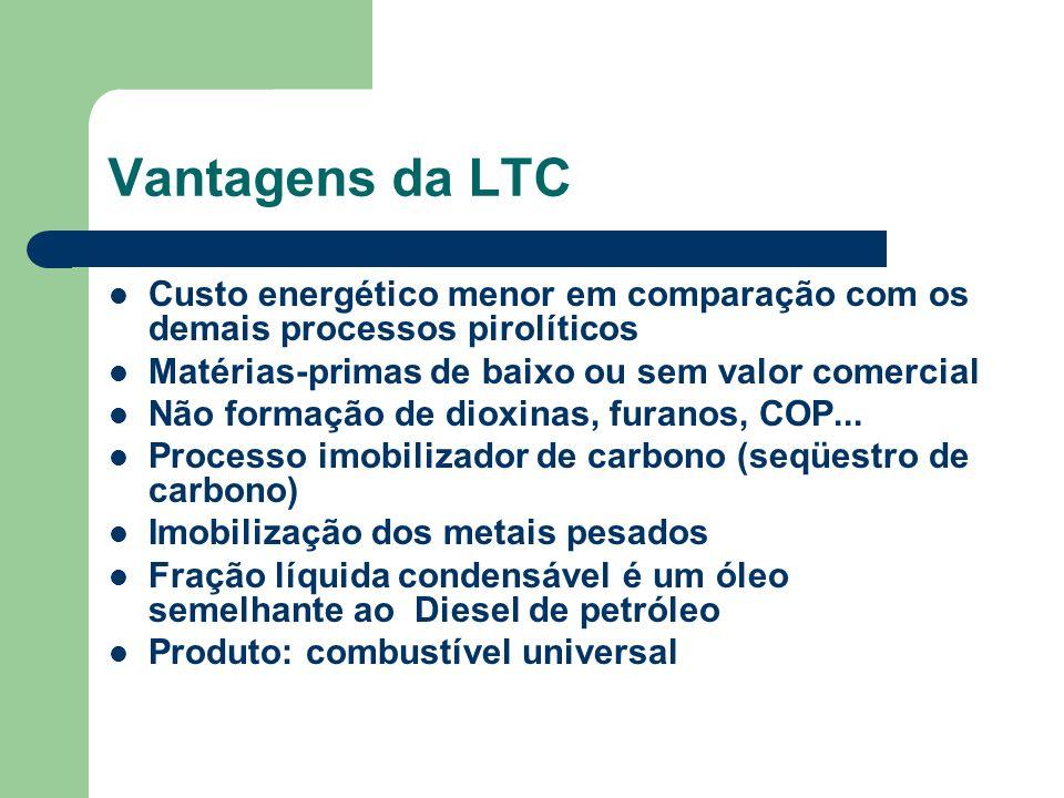 Vantagens da LTC Custo energético menor em comparação com os demais processos pirolíticos Matérias-primas de baixo ou sem valor comercial Não formação