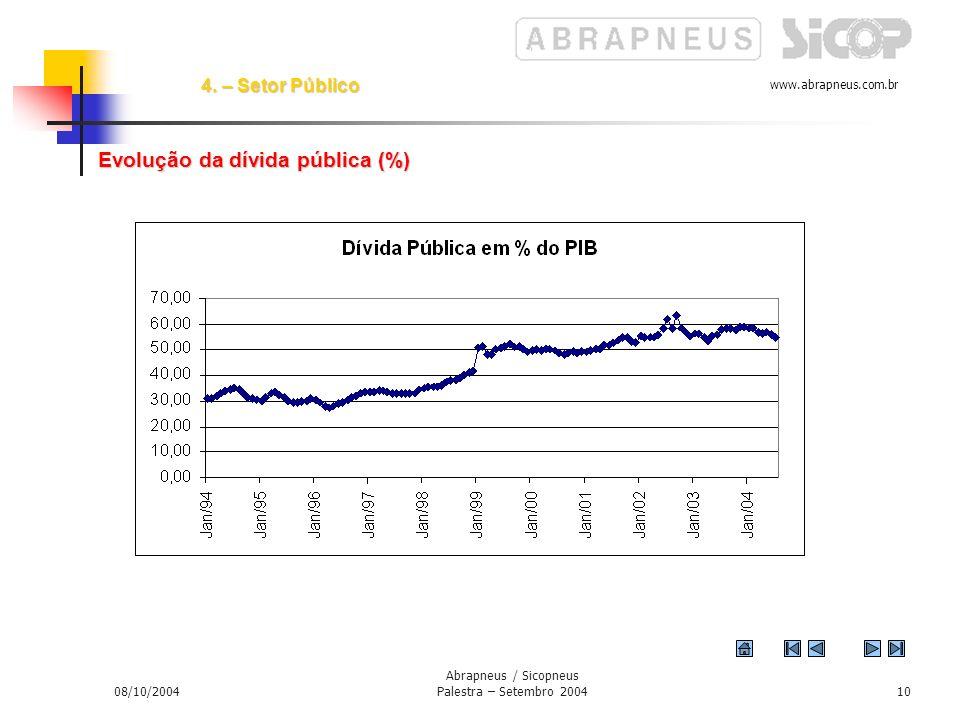 www.abrapneus.com.br 08/10/2004 Abrapneus / Sicopneus Palestra – Setembro 20049 Gráfico – Inflação IPCA
