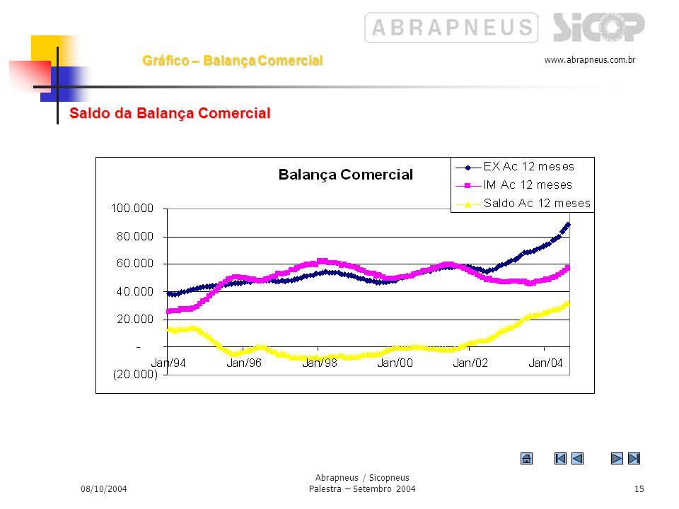 www.abrapneus.com.br 08/10/2004 Abrapneus / Sicopneus Palestra – Setembro 200414 Fatores estruturais O risco Brasil Brasil foi reduzido em 2003 e acabou por se estabilizar entre os 500 e 600 pontos.