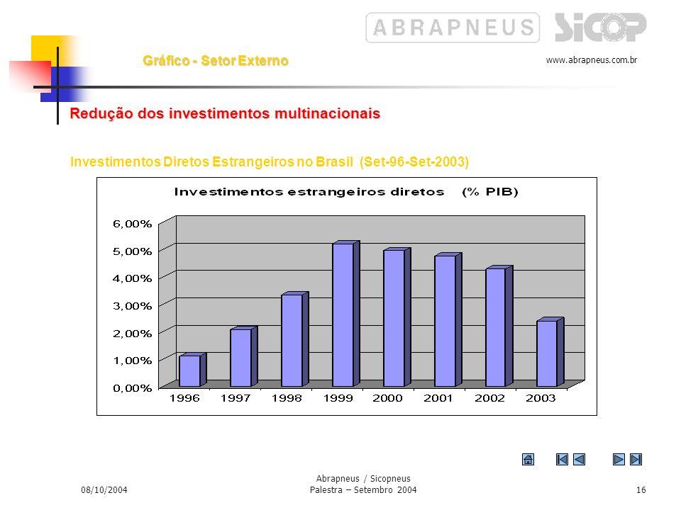 www.abrapneus.com.br 08/10/2004 Abrapneus / Sicopneus Palestra – Setembro 200415 Gráfico – Balança Comercial Saldo da Balança Comercial