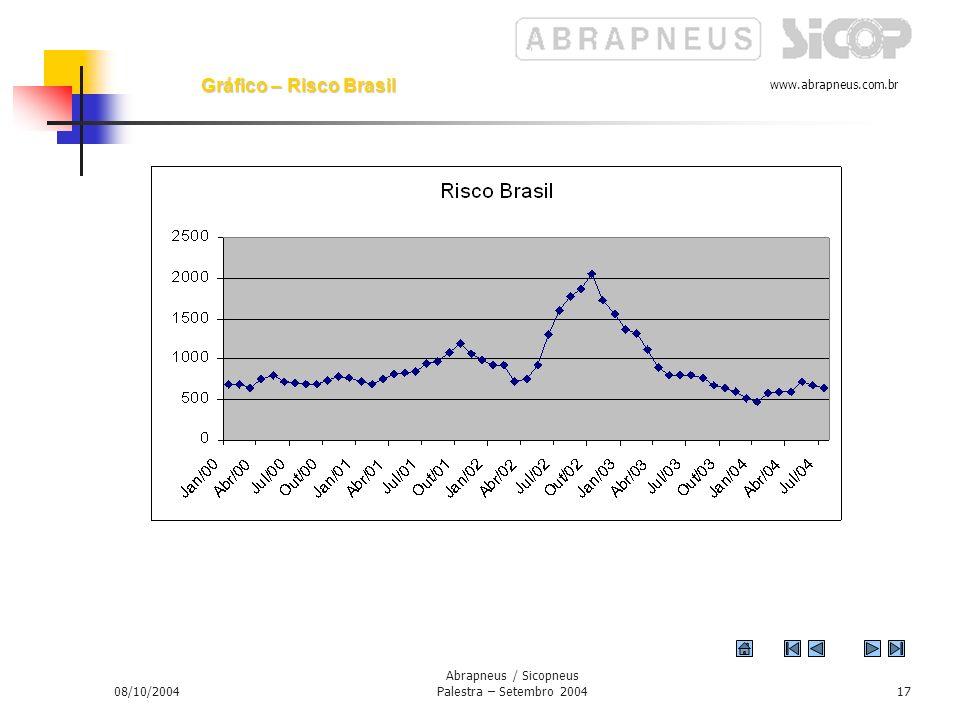 www.abrapneus.com.br 08/10/2004 Abrapneus / Sicopneus Palestra – Setembro 200416 Investimentos Diretos Estrangeiros no Brasil (Set-96-Set-2003) Gráfico - Setor Externo Redução dos investimentos multinacionais
