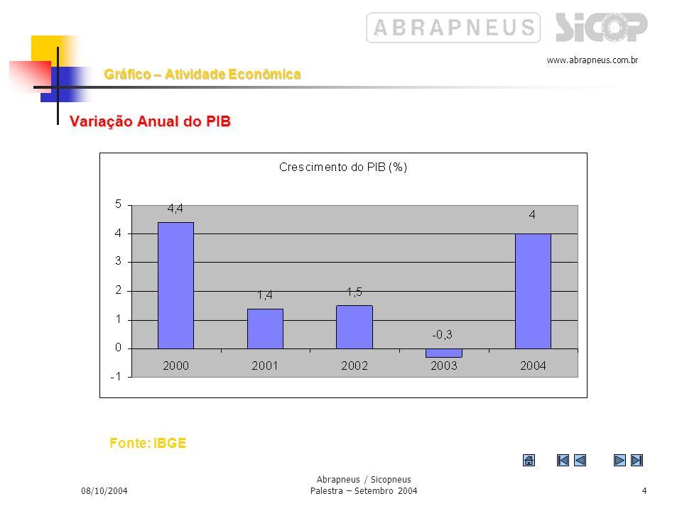 www.abrapneus.com.br 08/10/2004 Abrapneus / Sicopneus Palestra – Setembro 20043 Atividade Econômica Crescimento econômico restabelecido Crescimento do PIB -0.2% em 2003 Crescimento do PIB esperado de cerca de 4% em 2004 Dependência do setor externo sendo reduzida com exportações em alta e conta corrente superavitária substituição de importações ajudam novas linhas de comércio criadas taxa de câmbio adequada para operações comerciais Setor externo ainda colabora com o dinamismo da economia Mercado interno mostra ganho de vigor também em 2004