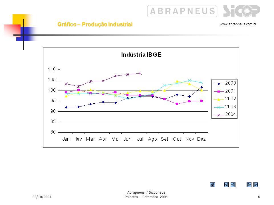 www.abrapneus.com.br 08/10/2004 Abrapneus / Sicopneus Palestra – Setembro 20045 Fonte: IBGE 11,4% 2. Emprego Taxa de Desemprego (%) - Brasil