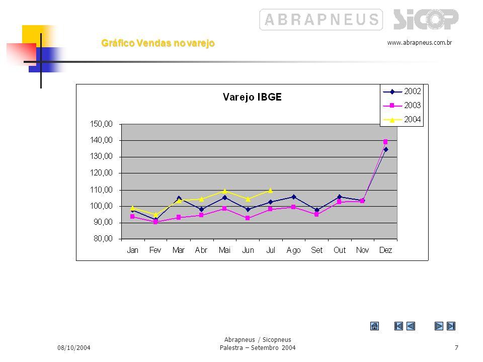 www.abrapneus.com.br 08/10/2004 Abrapneus / Sicopneus Palestra – Setembro 20046 Gráfico – Produção Industrial