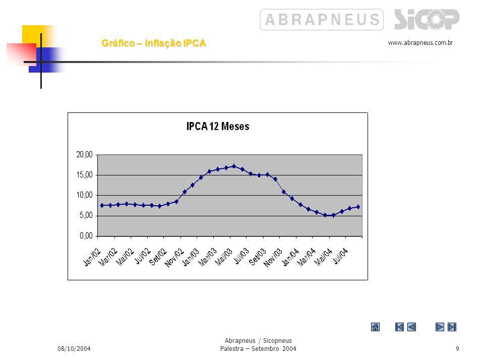 www.abrapneus.com.br 08/10/2004 Abrapneus / Sicopneus Palestra – Setembro 20048 Inflação controlada a um elevado custo social até o momento todavia há aparente relaxamento da política monetária.