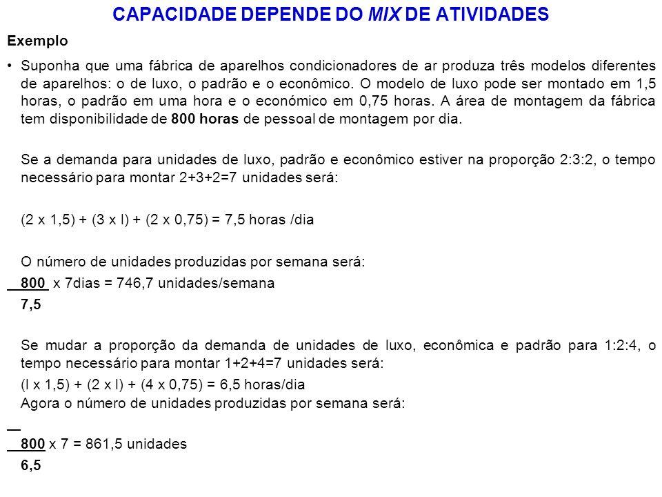 CAPACIDADE DEPENDE DO MIX DE ATIVIDADES Exemplo Suponha que uma fábrica de aparelhos condicionadores de ar produza três modelos diferentes de aparelho