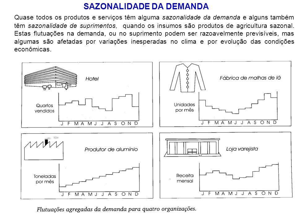 SAZONALIDADE DA DEMANDA Quase todos os produtos e serviços têm alguma sazonalidade da demanda e alguns também têm sazonalidade de suprimentos, quando