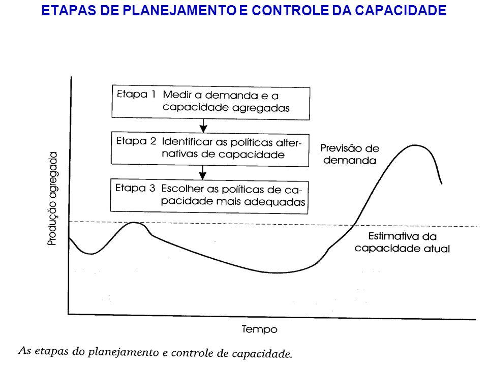 ETAPAS DE PLANEJAMENTO E CONTROLE DA CAPACIDADE