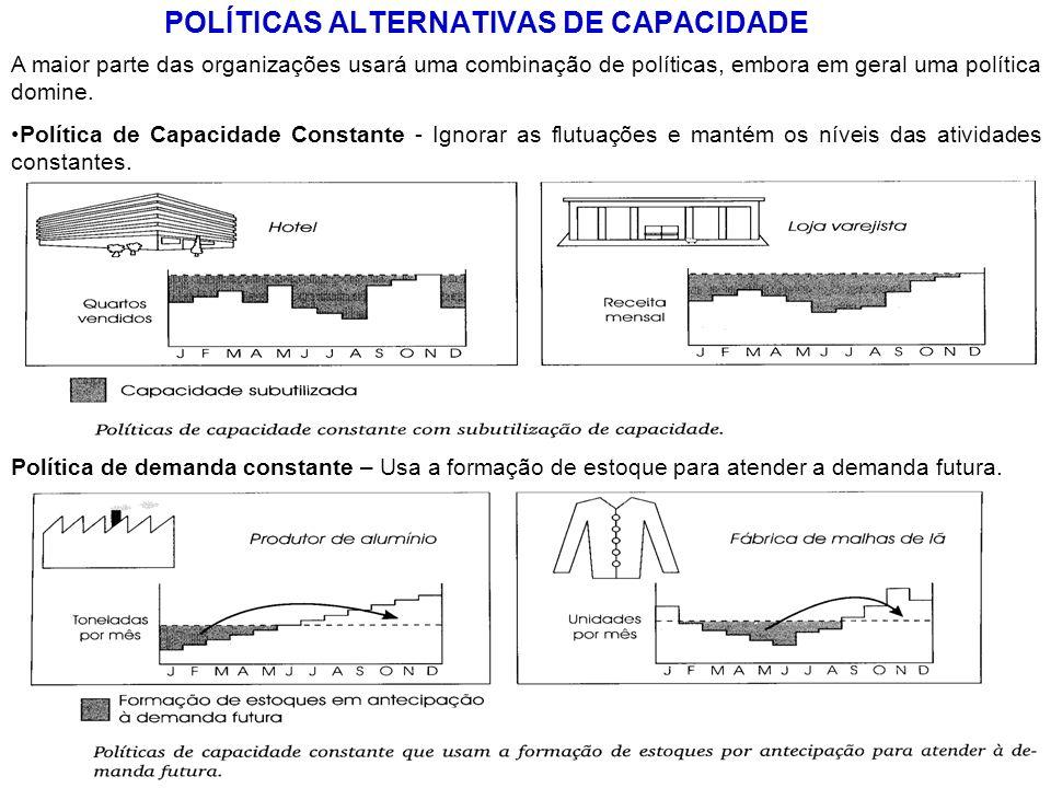 POLÍTICAS ALTERNATIVAS DE CAPACIDADE A maior parte das organizações usará uma combinação de políticas, embora em geral uma política domine. Política d