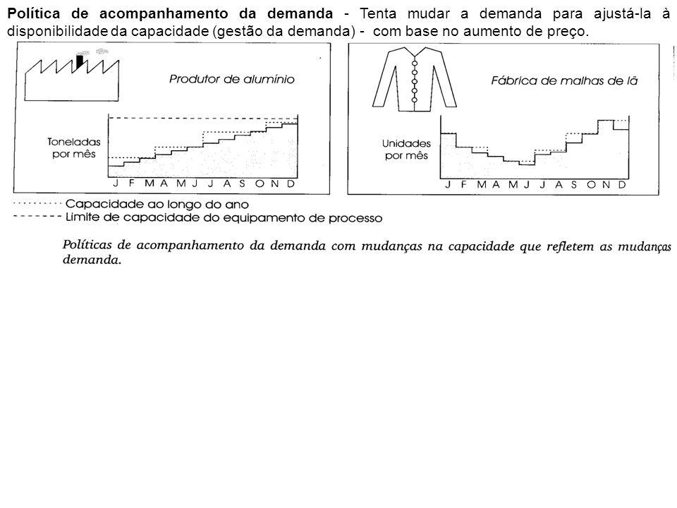Política de acompanhamento da demanda - Tenta mudar a demanda para ajustá-la à disponibilidade da capacidade (gestão da demanda) - com base no aumento