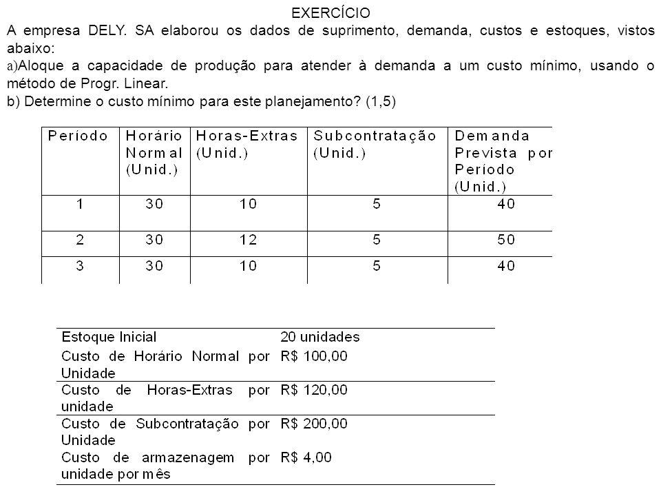 EXERCÍCIO A empresa DELY. SA elaborou os dados de suprimento, demanda, custos e estoques, vistos abaixo: a) Aloque a capacidade de produção para atend