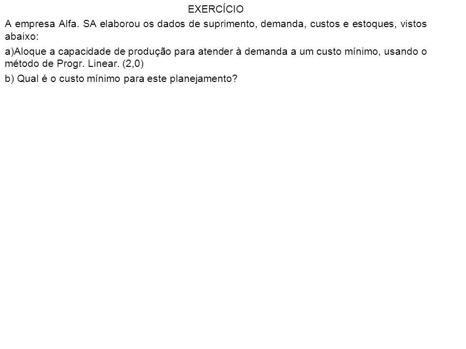 EXERCÍCIO A empresa Alfa. SA elaborou os dados de suprimento, demanda, custos e estoques, vistos abaixo: a)Aloque a capacidade de produção para atende