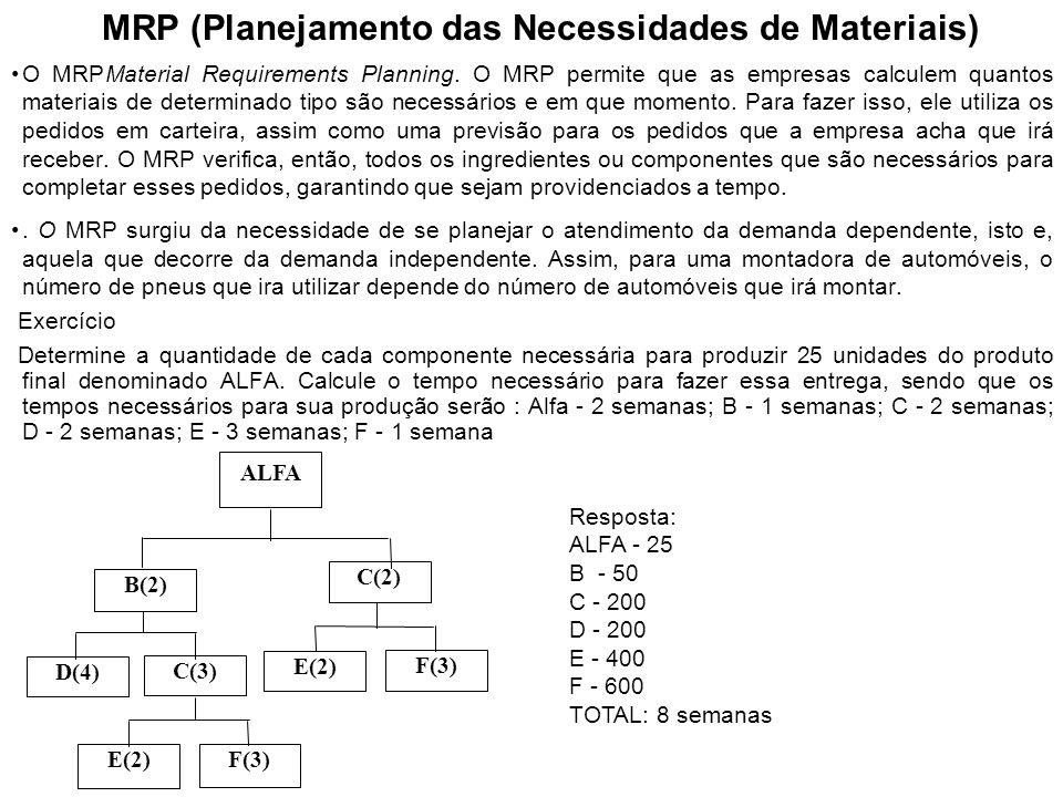 MRP (Planejamento das Necessidades de Materiais) O MRPMaterial Requirements Planning. O MRP permite que as empresas calculem quantos materiais de dete