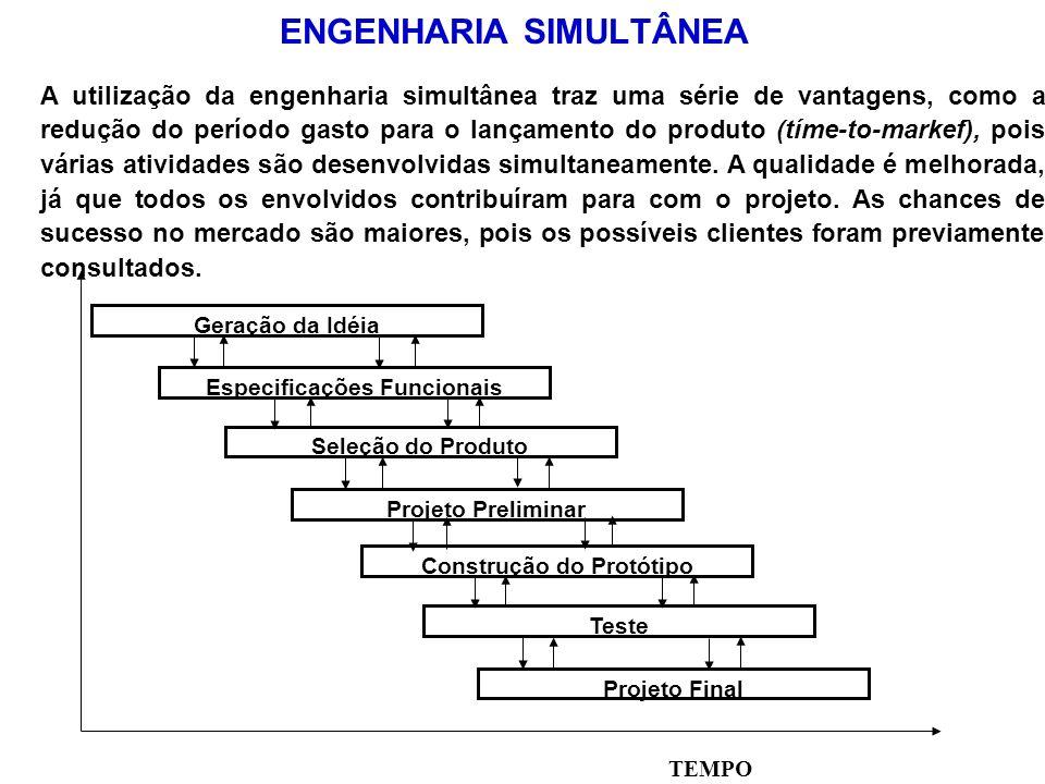 ENGENHARIA SIMULTÂNEA Projeto Final Geração da Idéia Especificações Funcionais Seleção do Produto Projeto Preliminar Construção do Protótipo Teste TEM