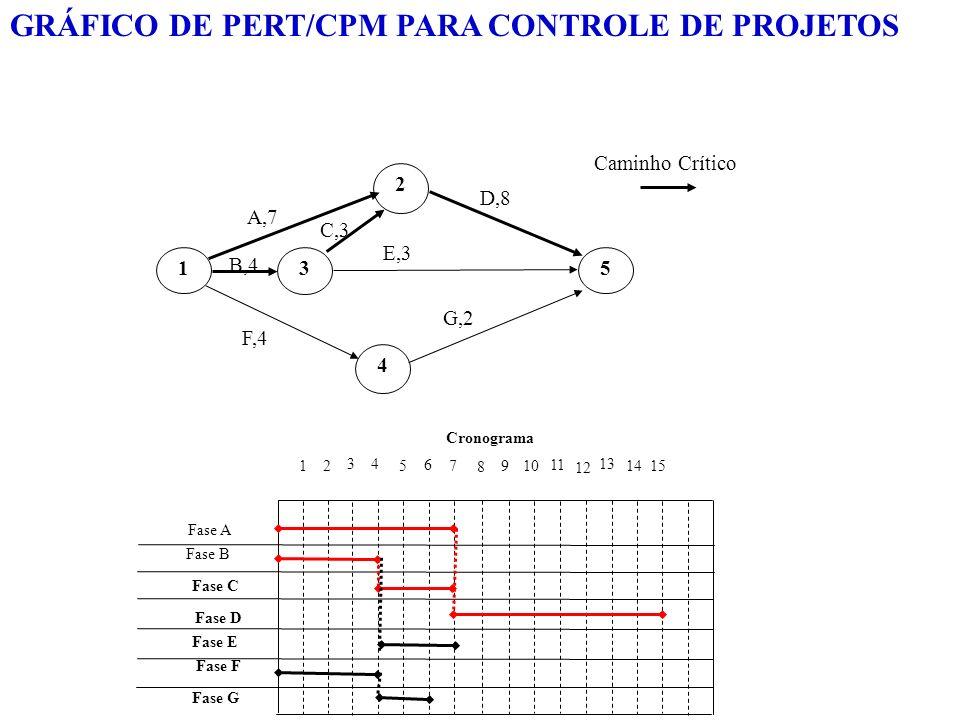Caminho Crítico 1 2 3 5 4 A,7 B,4 C,3 F,4 E,3 D,8 G,2 127 3 5 4 6 10 8 11 9 12 13 1514 Fase A Fase C Fase B Fase G Fase F Fase E Fase D Cronograma GRÁ
