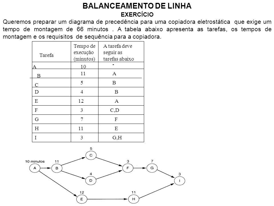 BALANCEAMENTO DE LINHA EXERCÍCIO Queremos preparar um diagrama de precedência para uma copiadora eletrostática que exige um tempo de montagem de 66 mi