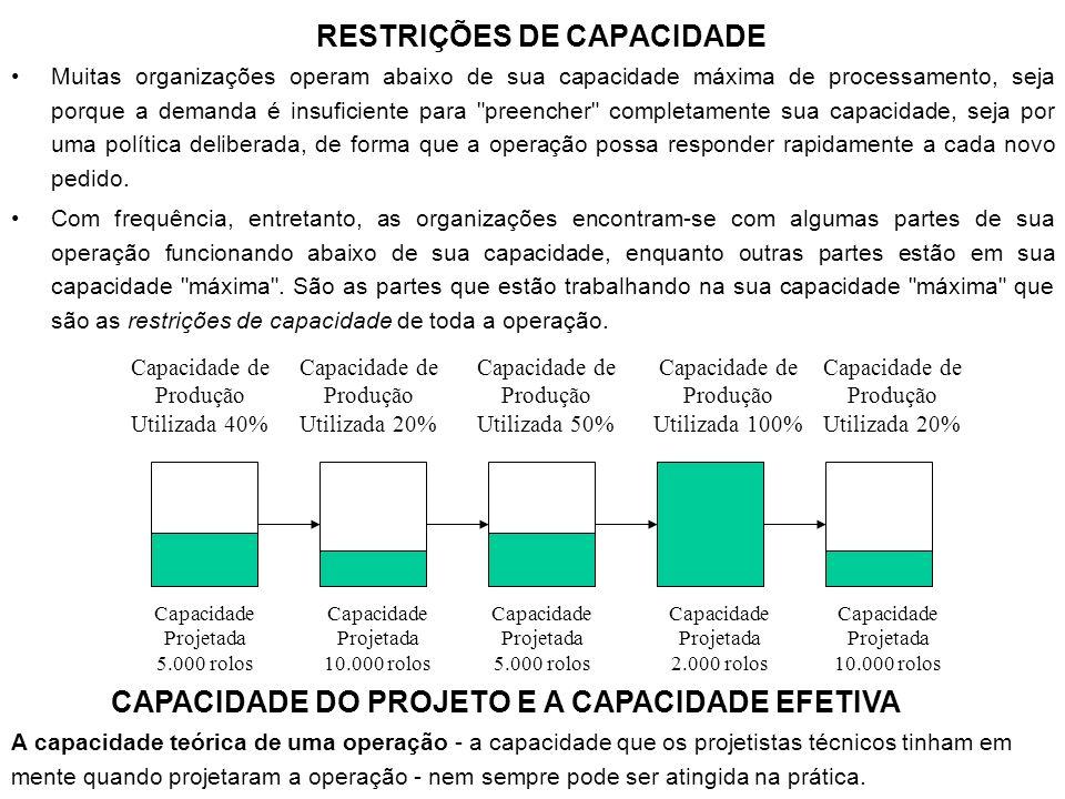 RESTRIÇÕES DE CAPACIDADE Muitas organizações operam abaixo de sua capacidade máxima de processamento, seja porque a demanda é insuficiente para
