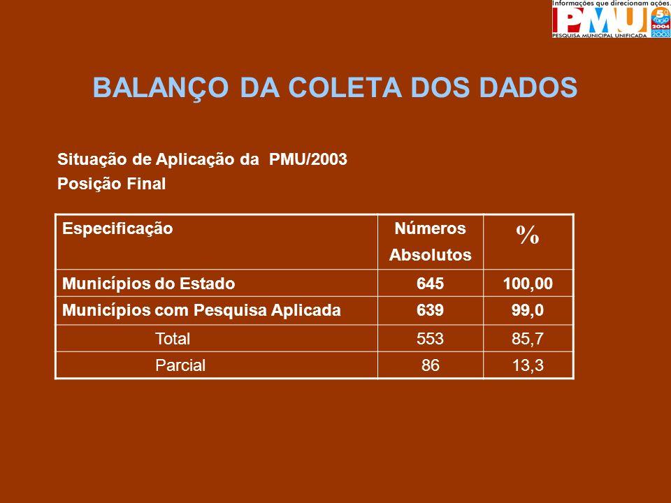 BALANÇO DA COLETA DOS DADOS Situação de Aplicação da PMU/2003 Posição Final EspecificaçãoNúmeros Absolutos % Municípios do Estado645100,00 Municípios com Pesquisa Aplicada63999,0 Total55385,7 Parcial8613,3