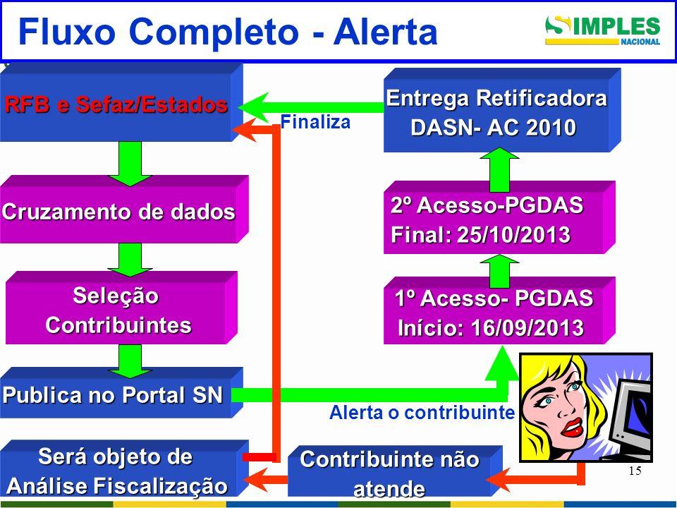 15 Fluxo Completo - Alerta RFB e Sefaz/Estados Cruzamento de dados Publica no Portal SN Contribuinte não atende atende 2º Acesso-PGDAS Final: 25/10/20