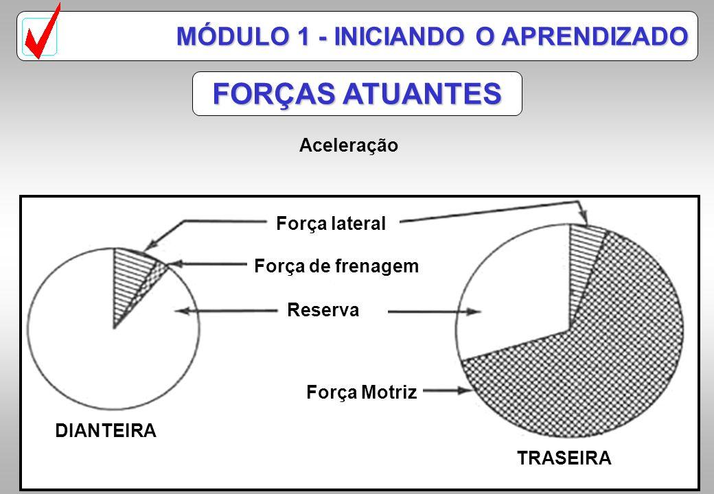 Força lateral Força de frenagem Força Motriz Reserva DIANTEIRA TRASEIRA FORÇAS ATUANTES MÓDULO 1 - INICIANDO O APRENDIZADO Velocidade constante no pla