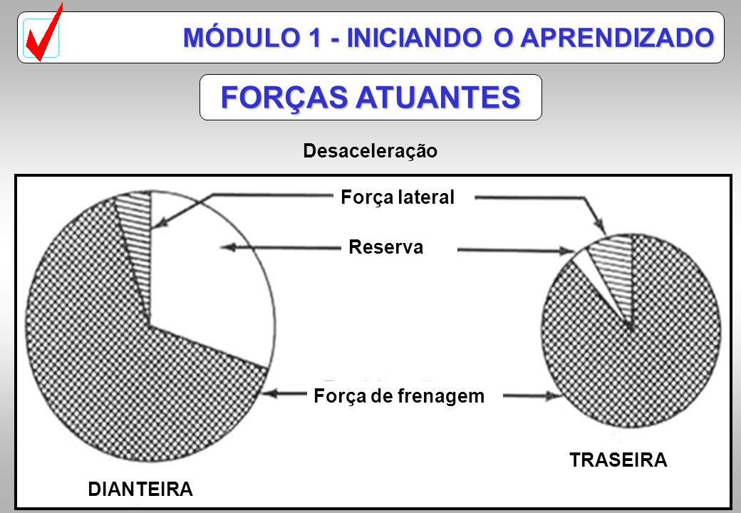 Força lateral Força de frenagem Força Motriz Reserva DIANTEIRA TRASEIRA FORÇAS ATUANTES MÓDULO 1 - INICIANDO O APRENDIZADO Aceleração