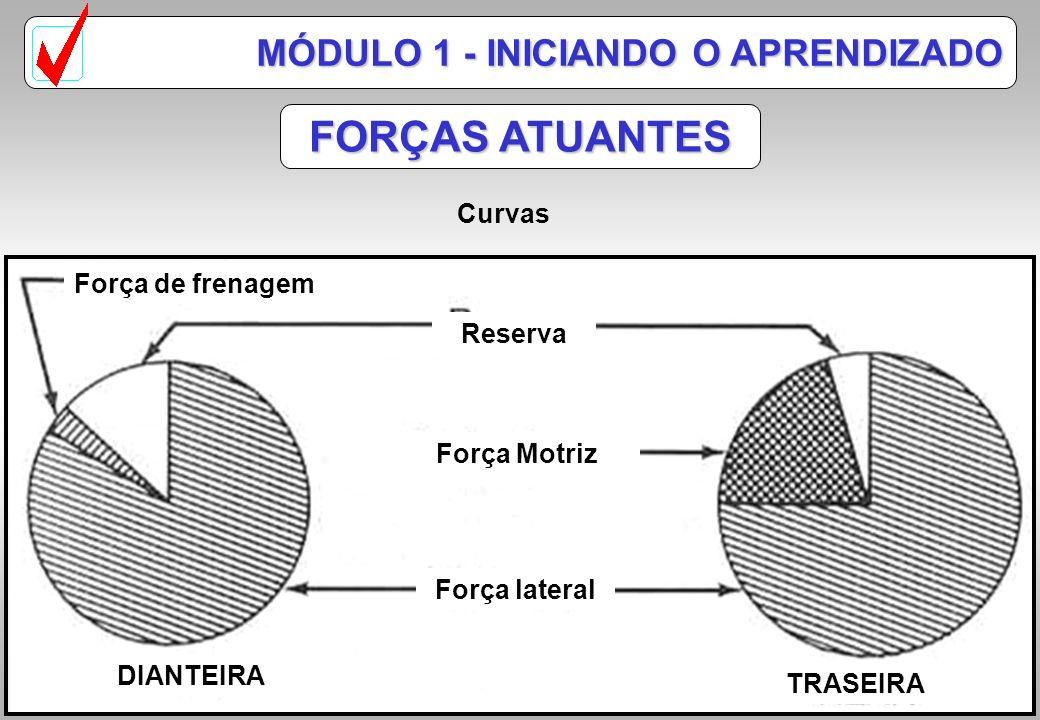 Força lateral Força de frenagem Reserva DIANTEIRA TRASEIRA FORÇAS ATUANTES MÓDULO 1 - INICIANDO O APRENDIZADO Desaceleração