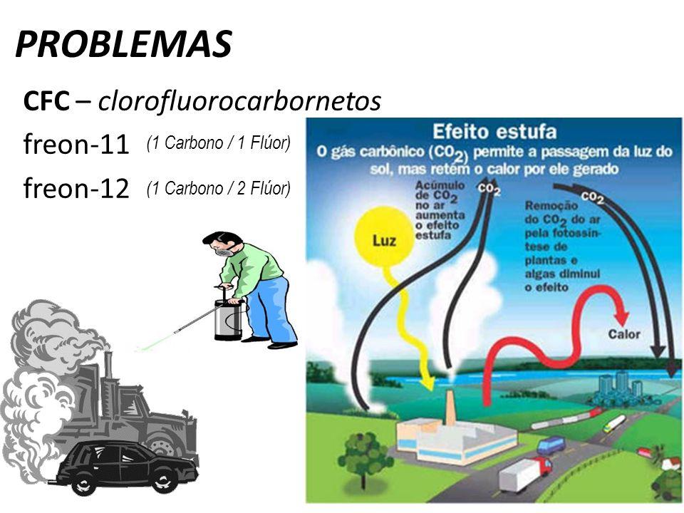PROBLEMAS CFC – clorofluorocarbornetos freon-11 freon-12 (1 Carbono / 1 Flúor) (1 Carbono / 2 Flúor)
