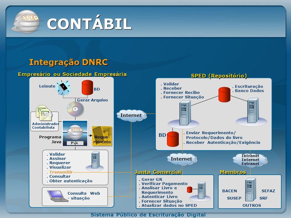 Sistema Público de Escrituração Digital Arquivo Texto Leiaute Banco de Dados Programa Java.Contabilista.P. Jurídica. Arquivo Original. Banco de Dados.