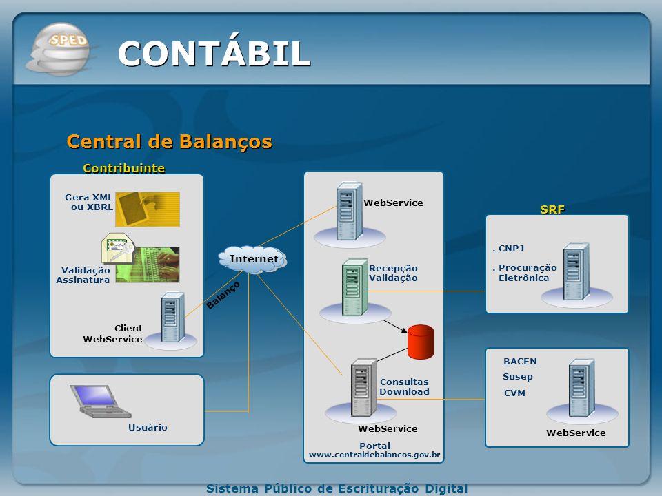 Sistema Público de Escrituração Digital Integração DNRC Gerar Arquivo Leiaute BD Programa Java Administrador Contabilista SPED (Repositório).