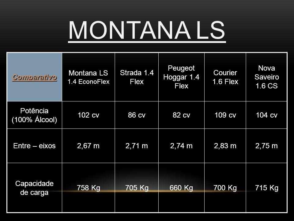 MONTANA LS Comparativo Montana LS 1.4 EconoFlex Strada 1.4 Flex Peugeot Hoggar 1.4 Flex Courier 1.6 Flex Nova Saveiro 1.6 CS Potência (100% Álcool) 10