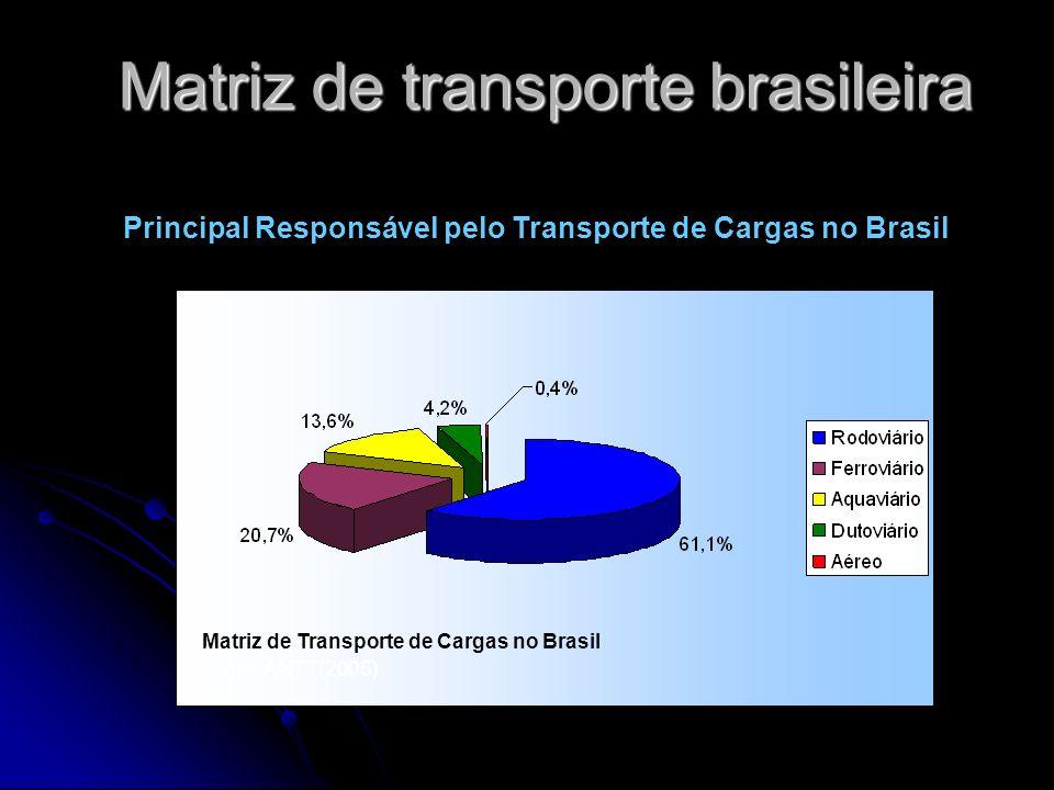 Matriz de transporte brasileira Principal Responsável pelo Transporte de Cargas no Brasil Matriz de Transporte de Cargas no Brasil Fonte: ANTT(2005)
