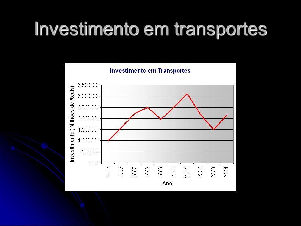 Investimento em transportes