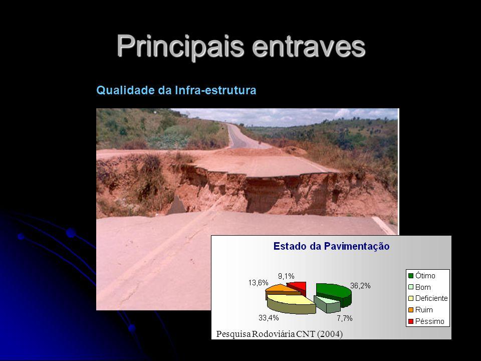 Principais entraves Fonte Pesquisa Rodoviária (2004) Pesquisa Rodoviária CNT (2004) Qualidade da Infra-estrutura