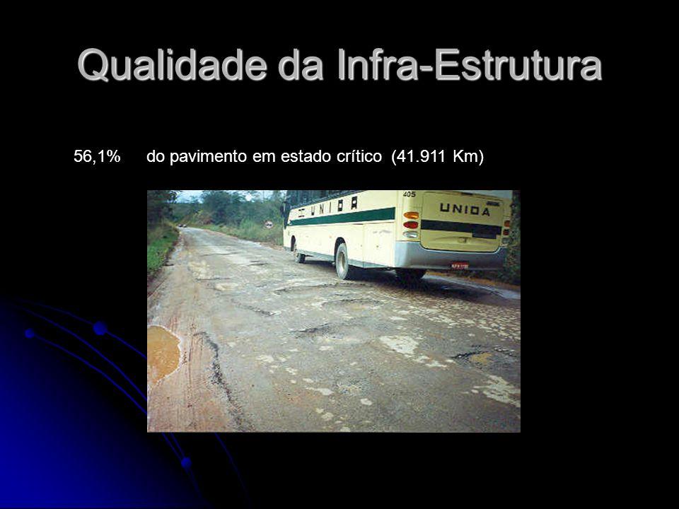 Qualidade da Infra-Estrutura 56,1% do pavimento em estado crítico (41.911 Km)
