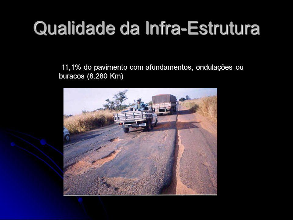 Qualidade da Infra-Estrutura 11,1% do pavimento com afundamentos, ondulações ou buracos (8.280 Km)