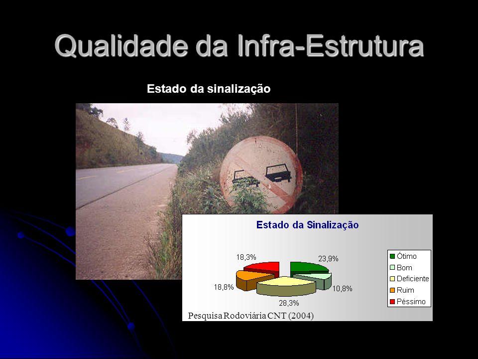 Qualidade da Infra-Estrutura Pesquisa Rodoviária CNT (2004) Estado da sinalização
