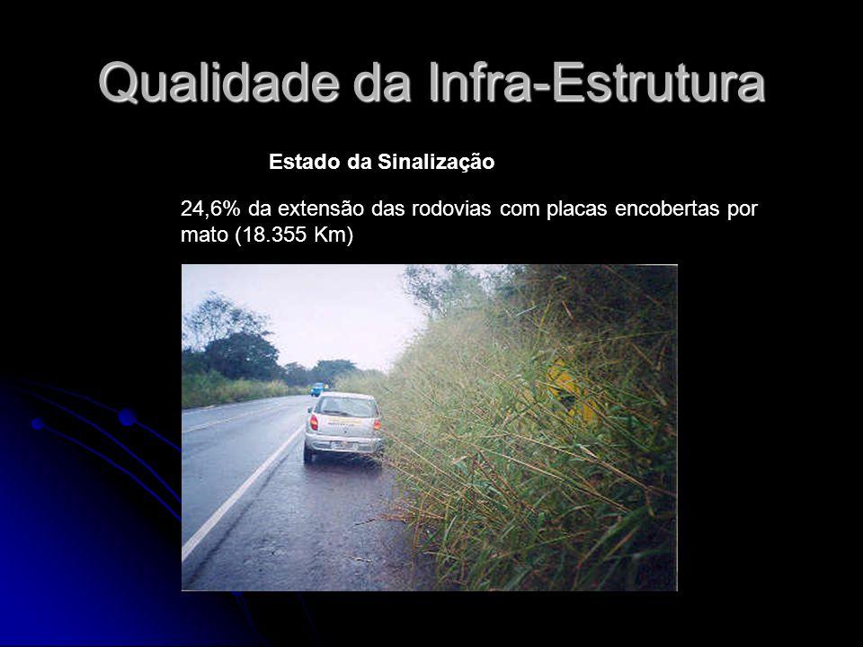 Qualidade da Infra-Estrutura 24,6% da extensão das rodovias com placas encobertas por mato (18.355 Km) Estado da Sinalização