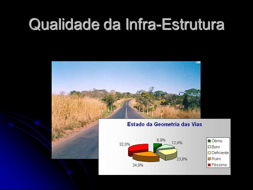Qualidade da Infra-Estrutura