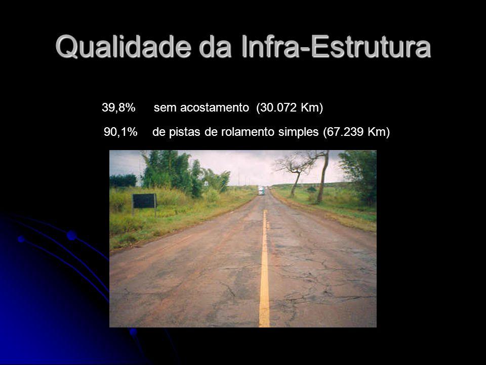39,8% sem acostamento (30.072 Km) 90,1%de pistas de rolamento simples (67.239 Km)