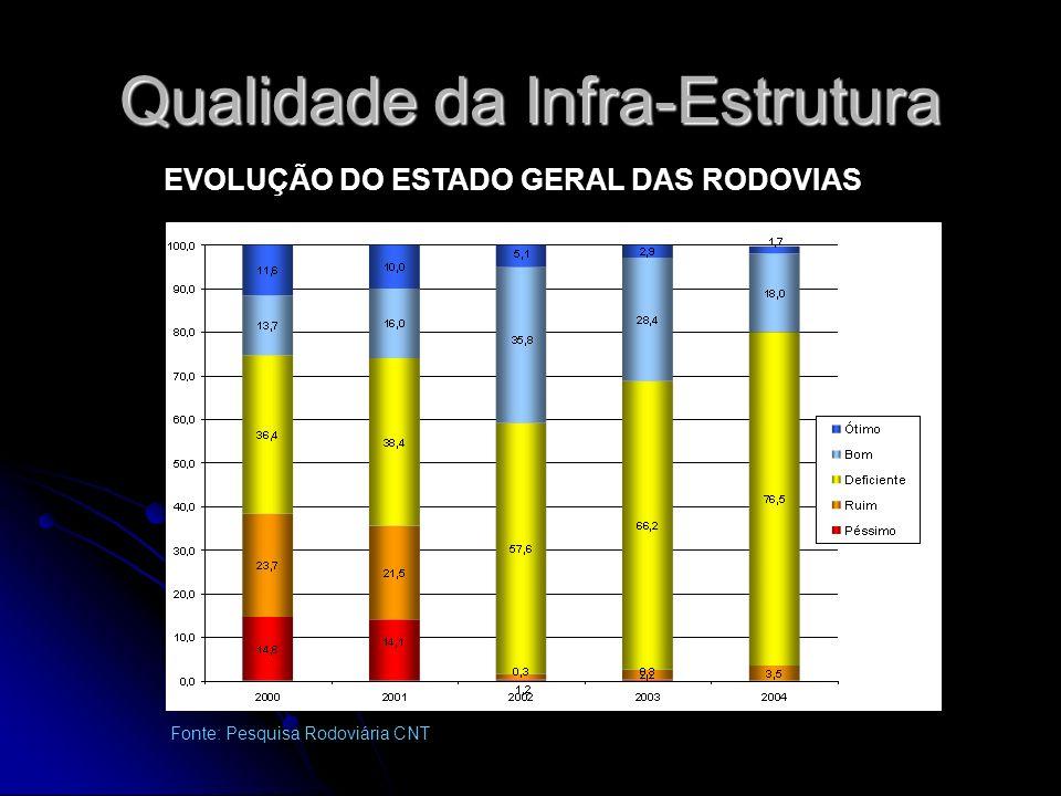 Qualidade da Infra-Estrutura EVOLUÇÃO DO ESTADO GERAL DAS RODOVIAS Fonte: Pesquisa Rodoviária CNT
