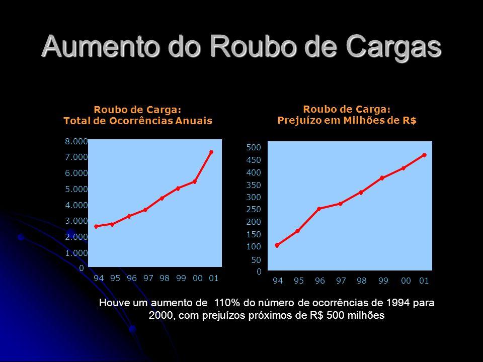 Aumento do Roubo de Cargas 0 1.000 2.000 3.000 4.000 5.000 6.000 7.000 8.000 9495969798990001 0 50 100 150 200 250 300 350 400 450 500 94959697989900