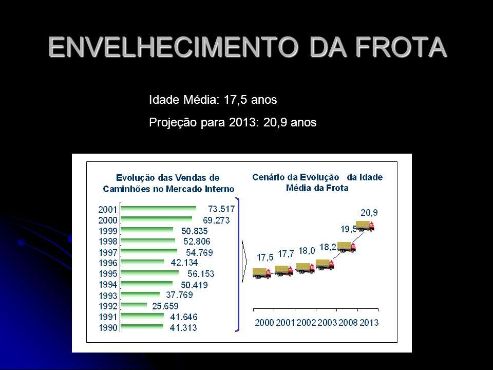ENVELHECIMENTO DA FROTA Frota rodoviária com idade média de 17,5 anos Estradas em condições péssimas, ruins ou deficientes em 74,7% dos casos Baixíssi