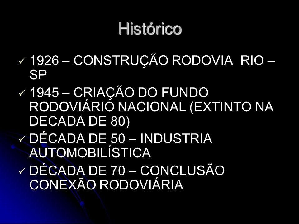 Histórico 1926 – CONSTRUÇÃO RODOVIA RIO – SP 1945 – CRIAÇÃO DO FUNDO RODOVIÁRIO NACIONAL (EXTINTO NA DECADA DE 80) DÉCADA DE 50 – INDUSTRIA AUTOMOBILÍ