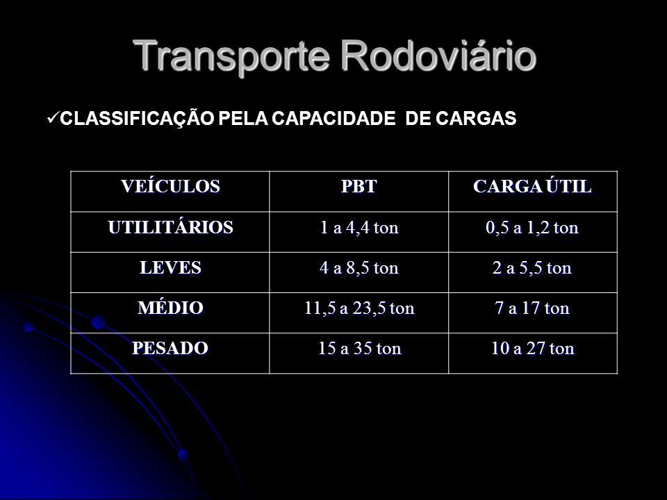 CLASSIFICAÇÃO PELA CAPACIDADE DE CARGAS VEÍCULOSPBT CARGA ÚTIL UTILITÁRIOS 1 a 4,4 ton 0,5 a 1,2 ton LEVES 4 a 8,5 ton 2 a 5,5 ton MÉDIO 11,5 a 23,5 t
