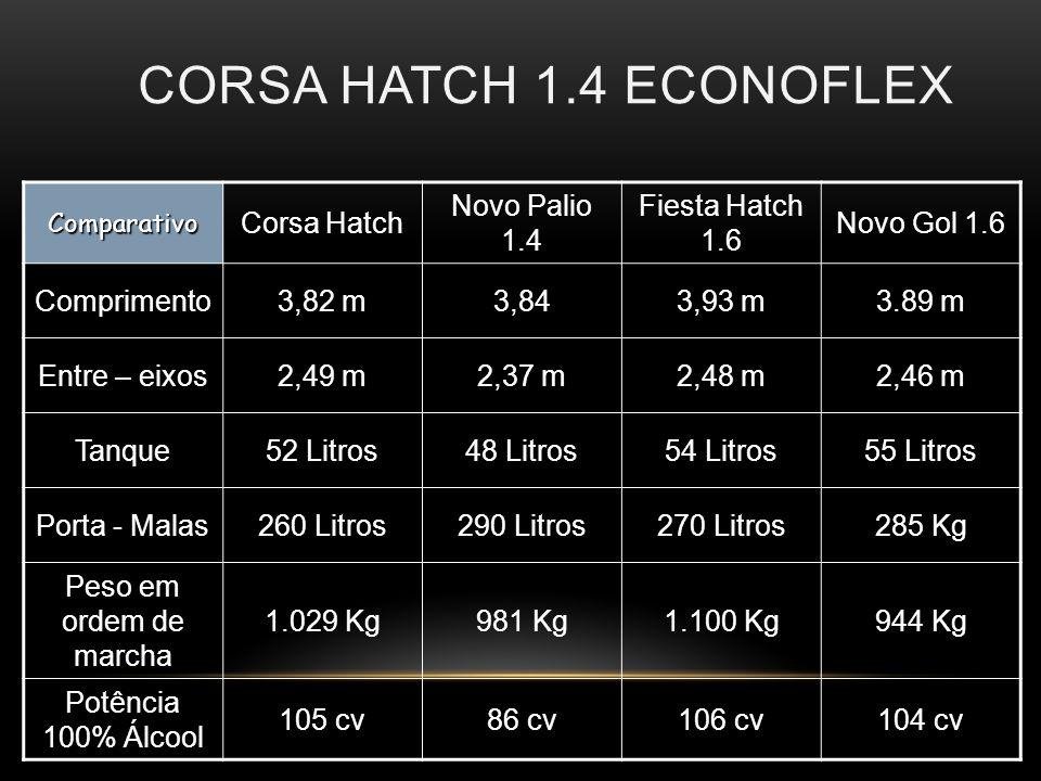 CORSA HATCH 1.4 ECONOFLEX Comparativo Corsa Hatch Novo Palio 1.4 Fiesta Hatch 1.6 Novo Gol 1.6 Comprimento3,82 m3,843,93 m3.89 m Entre – eixos2,49 m2,37 m2,48 m2,46 m Tanque52 Litros48 Litros54 Litros55 Litros Porta - Malas260 Litros290 Litros270 Litros285 Kg Peso em ordem de marcha 1.029 Kg981 Kg1.100 Kg944 Kg Potência 100% Álcool 105 cv86 cv106 cv104 cv