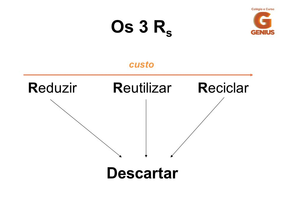 Os 3 R s ReduzirReutilizar Reciclar Descartar custo