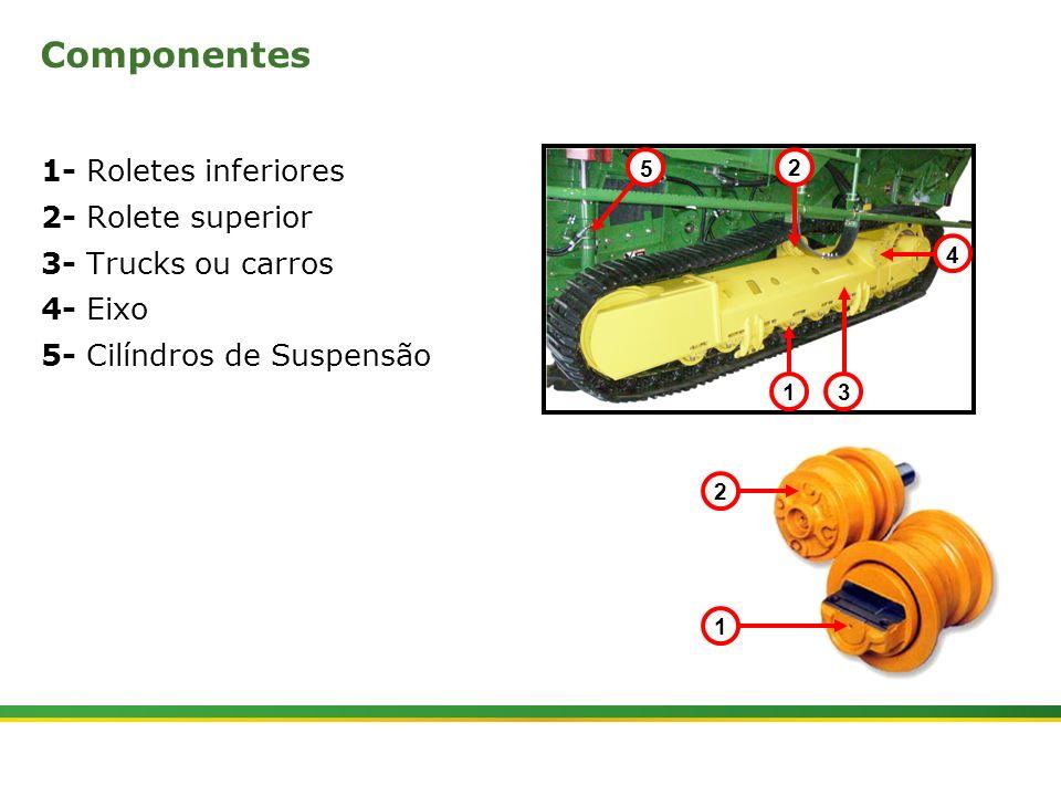 |Colhedora de Cana 3520 & 3522 : Material Rodante | Janeiro, 20107 1- Roletes inferiores 2- Rolete superior 3- Trucks ou carros 4- Eixo 5- Cilíndros d