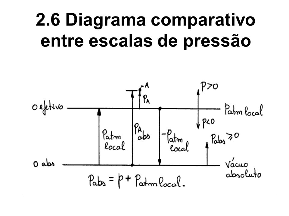 2.6 Diagrama comparativo entre escalas de pressão