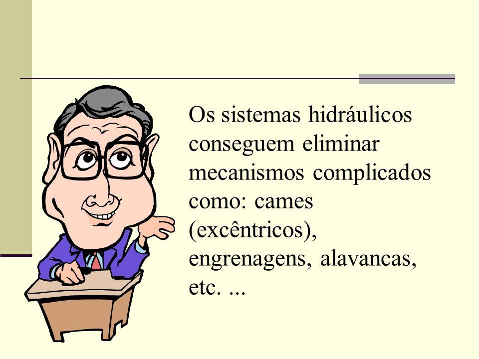 Os sistemas hidráulicos conseguem eliminar mecanismos complicados como: cames (excêntricos), engrenagens, alavancas, etc....